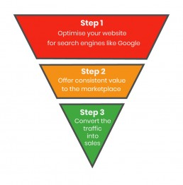 The Aus Digital Media Digital Marketing Funnel